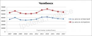 Стоимость квадратного метра в Челябинске за 10 лет