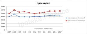 Стоимость квадратного метра в Краснодаре за 10 лет