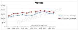 Стоимость квадратного метра в Москве за 10 лет