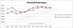 Стоимость квадратного метра в Нижнем Новгороде за 10 лет