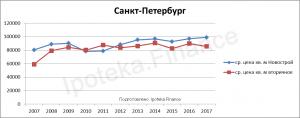 Стоимость квадратного метра в Санкт-Петербурге за 10 лет